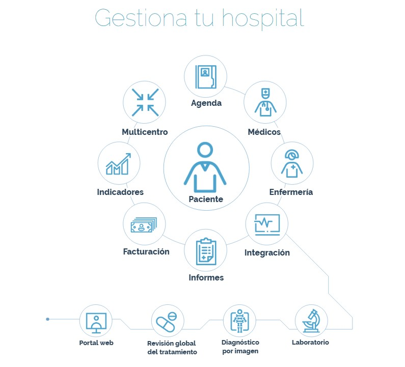 NS-Hospital; La nueva era en Software